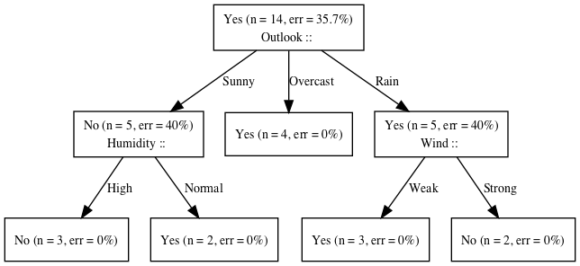 Canonical Decision Tree Example